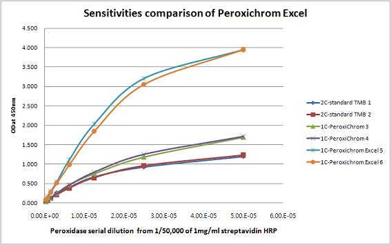 Sensitivites comparison of Peroxichrom Excel